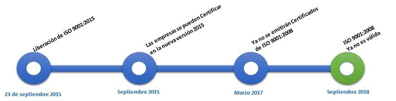 Tranisicon ISO